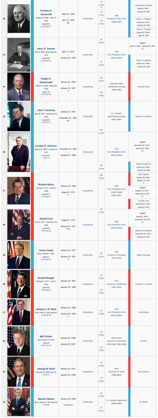 List of Presidents of the United States -1
